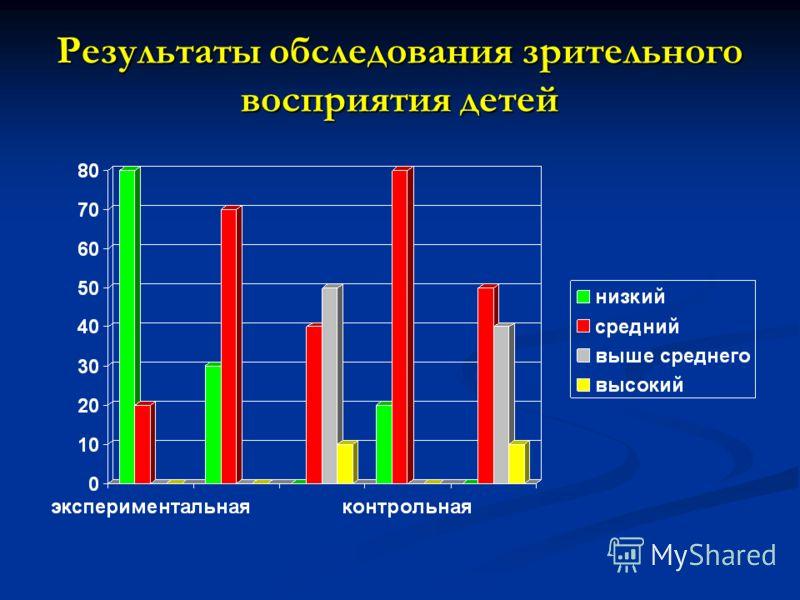 Результаты обследования зрительного восприятия детей
