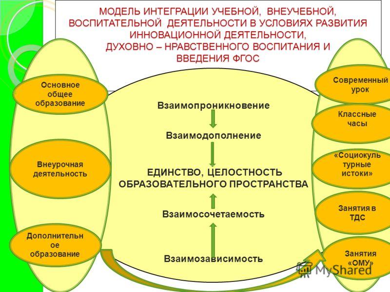 МОДЕЛЬ ИНТЕГРАЦИИ УЧЕБНОЙ, ВНЕУЧЕБНОЙ, ВОСПИТАТЕЛЬНОЙ ДЕЯТЕЛЬНОСТИ В УСЛОВИЯХ РАЗВИТИЯ ИННОВАЦИОННОЙ ДЕЯТЕЛЬНОСТИ, ДУХОВНО – НРАВСТВЕННОГО ВОСПИТАНИЯ И ВВЕДЕНИЯ ФГОС МОДЕЛЬ ИНТЕГРАЦИИ УЧЕБНОЙ, ВНЕУЧЕБНОЙ, ВОСПИТАТЕЛЬНОЙ ДЕЯТЕЛЬНОСТИ В УСЛОВИЯХ РАЗВИТ