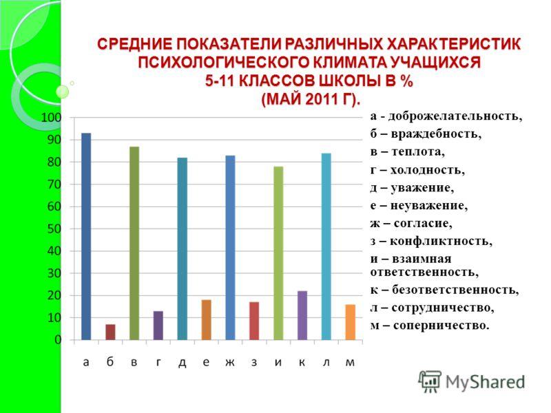 СРЕДНИЕ ПОКАЗАТЕЛИ РАЗЛИЧНЫХ ХАРАКТЕРИСТИК ПСИХОЛОГИЧЕСКОГО КЛИМАТА УЧАЩИХСЯ 5-11 КЛАССОВ ШКОЛЫ В % (МАЙ 2011 Г). а - доброжелательность, б – враждебность, в – теплота, г – холодность, д – уважение, е – неуважение, ж – согласие, з – конфликтность, и