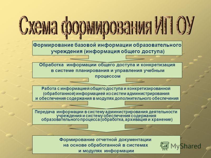 Формирование базовой информации образовательного учреждения (информация общего доступа) Обработка информации общего доступа и конкретизация в системе планирования и управления учебным процессом Работа с информацией общего доступа и конкретизированной