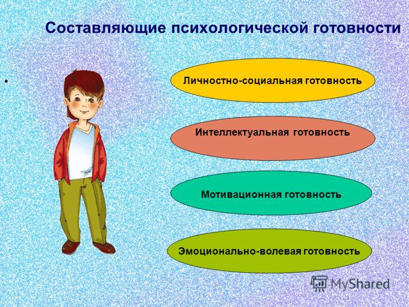 Составляющие психологической готовности Эмоционально-волевая готовность Мотивационная готовность Интеллектуальная готовность Личностно-социальная готовность