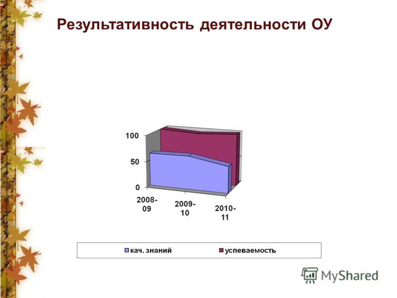 Результативность деятельности ОУ