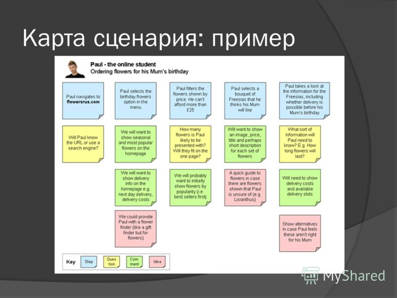 Карта сценария: пример