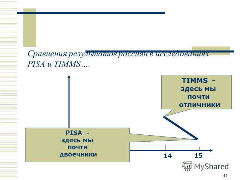 41 Сравнения результатов россиян в исследованиях PISA и TIMMS…. 14 15 TIMMS - здесь мы почти отличники PISA - здесь мы почти двоечники