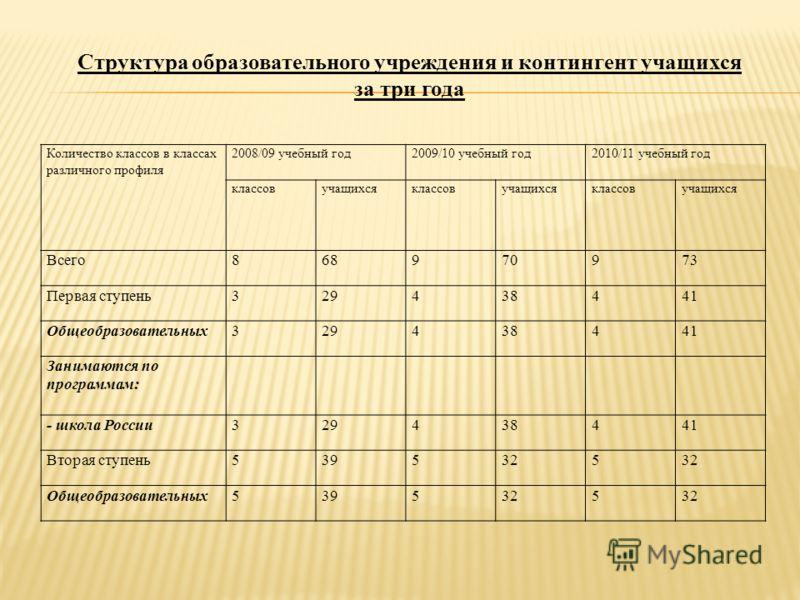 Количество классов в классах различного профиля 2008/09 учебный год2009/10 учебный год2010/11 учебный год классовучащихсяклассовучащихсяклассовучащихся Всего868970973 Первая ступень329438441 Общеобразовательных329438441 Занимаются по программам: - шк