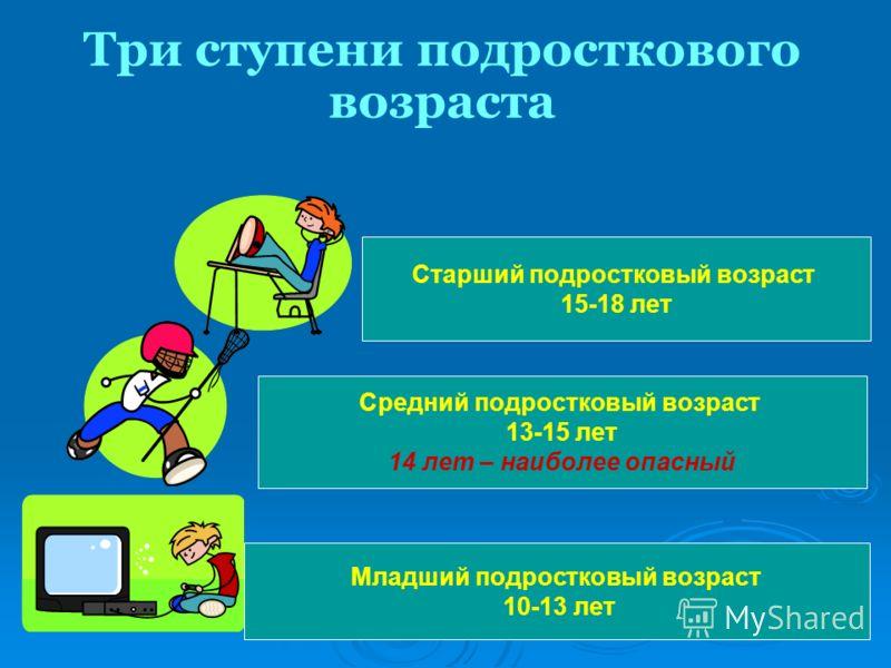 Три ступени подросткового возраста Младший подростковый возраст 10-13 лет Средний подростковый возраст 13-15 лет 14 лет – наиболее опасный Старший подростковый возраст 15-18 лет