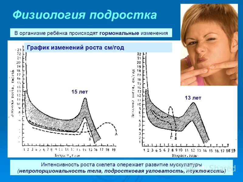 Физиология подростка 15 лет 13 лет Интенсивность роста скелета опережает развитие мускулатуры (непропорциональность тела, подростковая угловатость, неуклюжесть) В организме ребёнка происходят гормональные изменения График изменений роста см/год юноши