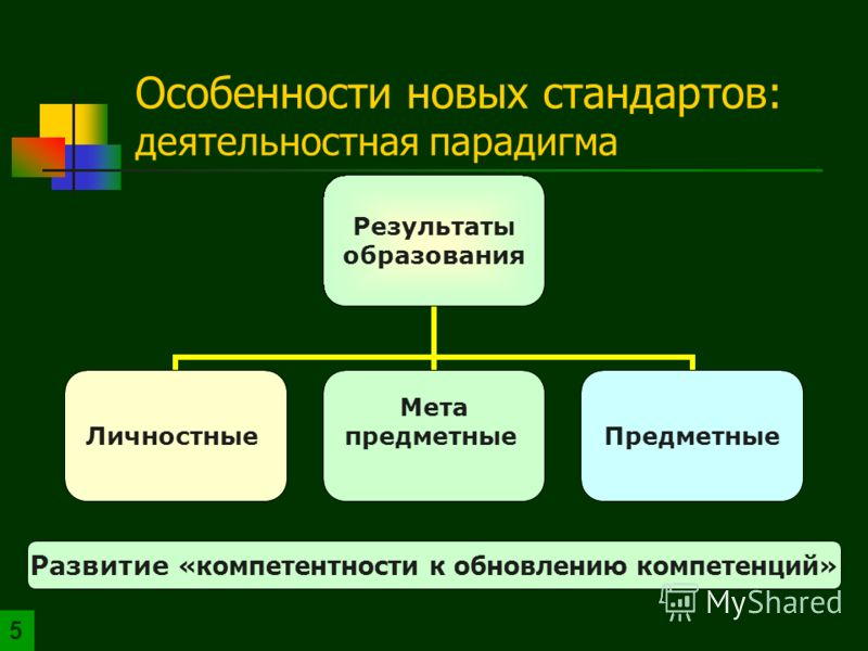 Результаты образования Личностные Мета предметныеПредметные Развитие «компетентности к обновлению компетенций» Особенности новых стандартов: деятельностная парадигма 5