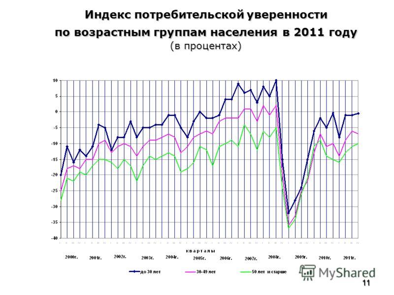 11 Индекс потребительской уверенности по возрастным группам населения в 2011 году (в процентах)