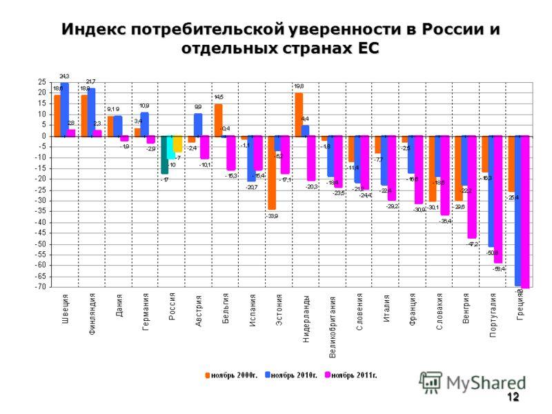 12 Индекс потребительской уверенности в России и отдельных странах ЕС