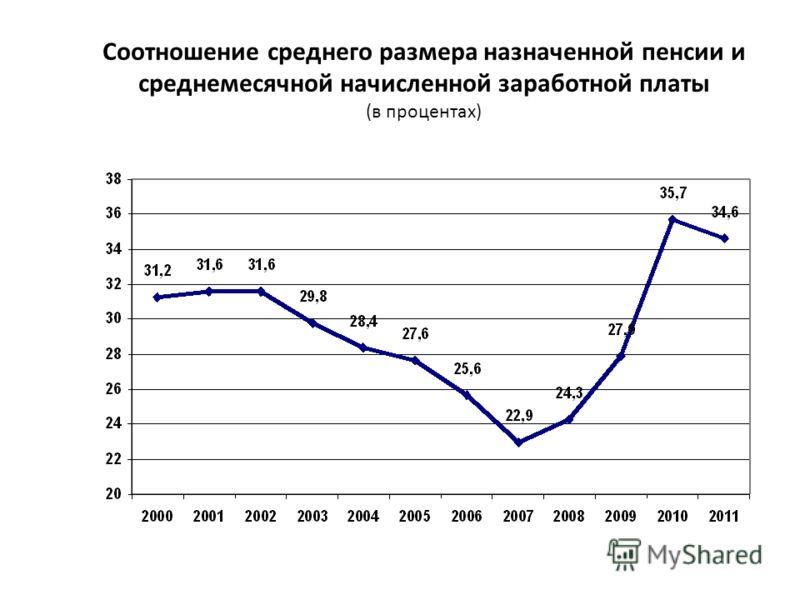 Соотношение среднего размера назначенной пенсии и среднемесячной начисленной заработной платы (в процентах)
