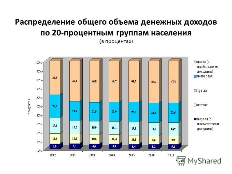 Распределение общего объема денежных доходов по 20-процентным группам населения (в процентах)