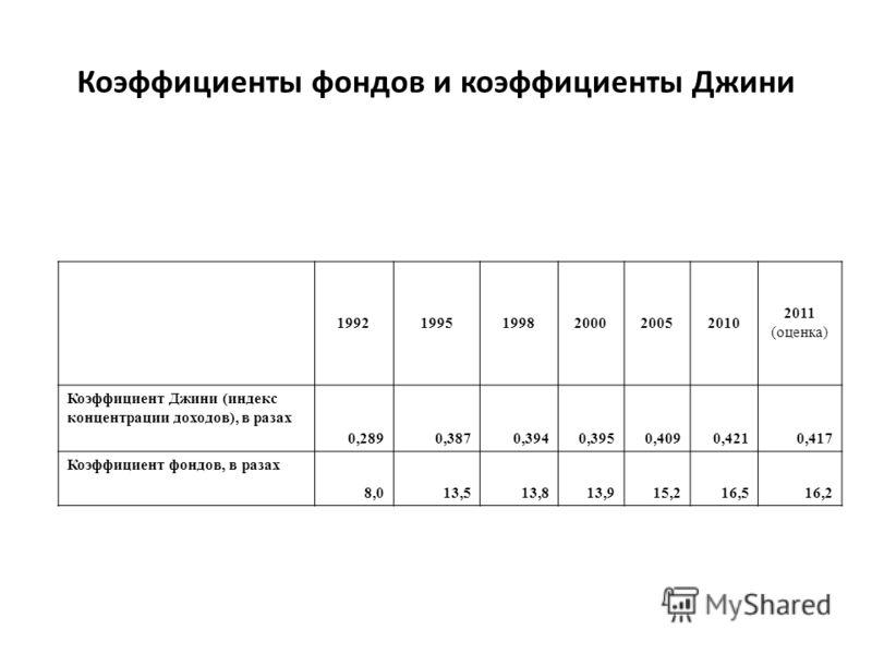 Коэффициенты фондов и коэффициенты Джини 199219951998200020052010 2011 (оценка) Коэффициент Джини (индекс концентрации доходов), в разах 0,2890,3870,3940,3950,4090,4210,417 Коэффициент фондов, в разах 8,013,513,813,915,216,516,2