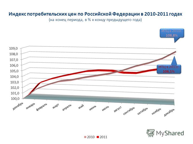 Индекс потребительских цен по Российской Федерации в 2010-2011 годах (на конец периода, в % к концу предыдущего года) ИПЦ в 2011г. 106,1% ИПЦ в 2011г. 106,1% ИПЦ в 2010г. 108,8% ИПЦ в 2010г. 108,8%