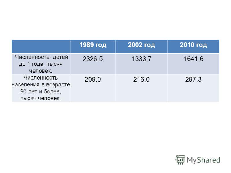 1989 год2002 год2010 год Численность детей до 1 года, тысяч человек. 2326,51333,71641,6 Численность населения в возрасте 90 лет и более, тысяч человек. 209,0216,0297,3