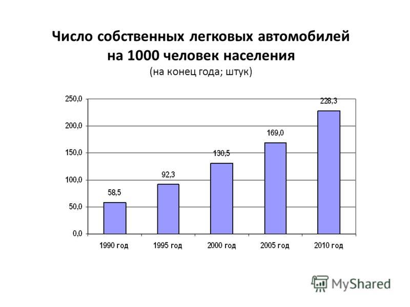 Число собственных легковых автомобилей на 1000 человек населения (на конец года; штук)