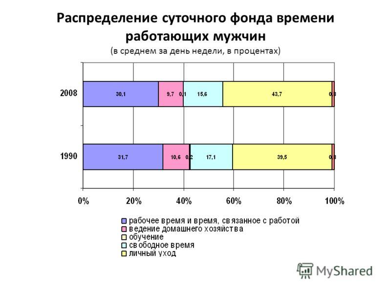 Распределение суточного фонда времени работающих мужчин (в среднем за день недели, в процентах)