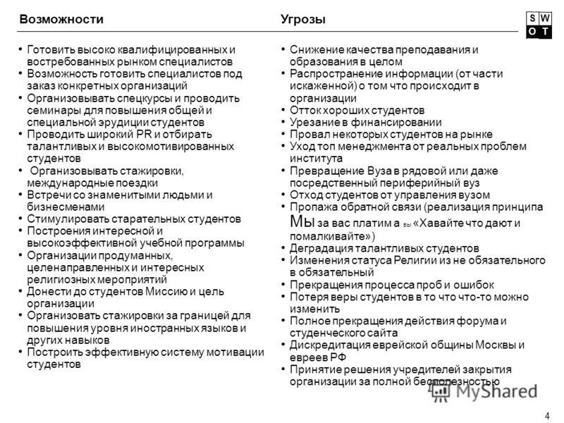 3 Устойчивое финансирование Наличие связей с еврейской общиной Москвы и ее спонсорами Местонахождение – Москва Наличие желания у руководства строить и изменять к лучшему Полный и бесплатный пансион Бесплатное образование Квалифицированный преподавате