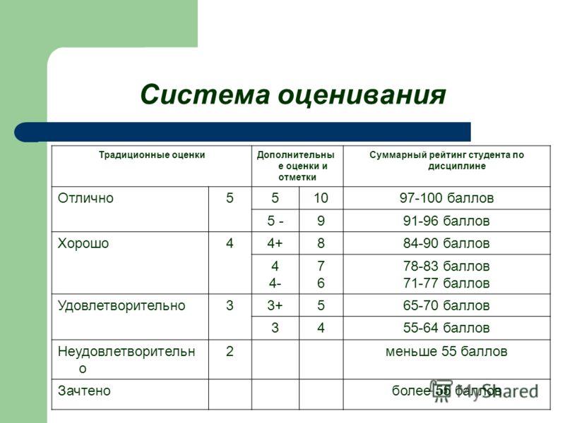Система оценивания Традиционные оценкиДополнительны е оценки и отметки Суммарный рейтинг студента по дисциплине Отлично551097-100 баллов 5 -991-96 баллов Хорошо44+4+884-90 баллов 4 4- 7676 78-83 баллов 71-77 баллов Удовлетворительно33+565-70 баллов 3