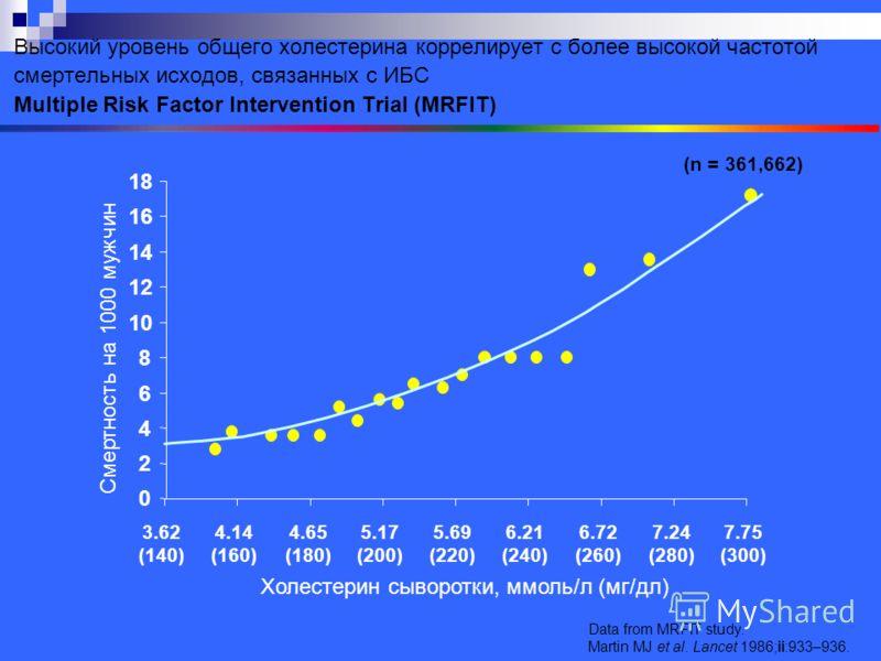0 2 4 6 8 10 12 14 16 18 Холестерин сыворотки, ммоль/л (мг/дл) Смертность на 1000 мужчин Data from MRFIT study. Martin MJ et al. Lancet 1986;ii:933–936. Высокий уровень общего холестерина коррелирует с более высокой частотой смертельных исходов, связ