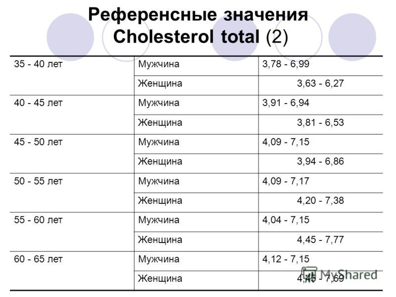 Референсные значения Cholesterol total (2) 35 - 40 летМужчина3,78 - 6,99 Женщина3,63 - 6,27 40 - 45 летМужчина3,91 - 6,94 Женщина3,81 - 6,53 45 - 50 летМужчина4,09 - 7,15 Женщина3,94 - 6,86 50 - 55 летМужчина4,09 - 7,17 Женщина4,20 - 7,38 55 - 60 лет