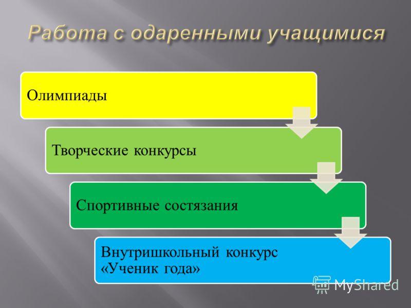 ОлимпиадыТворческие конкурсыСпортивные состязания Внутришкольный конкурс «Ученик года»