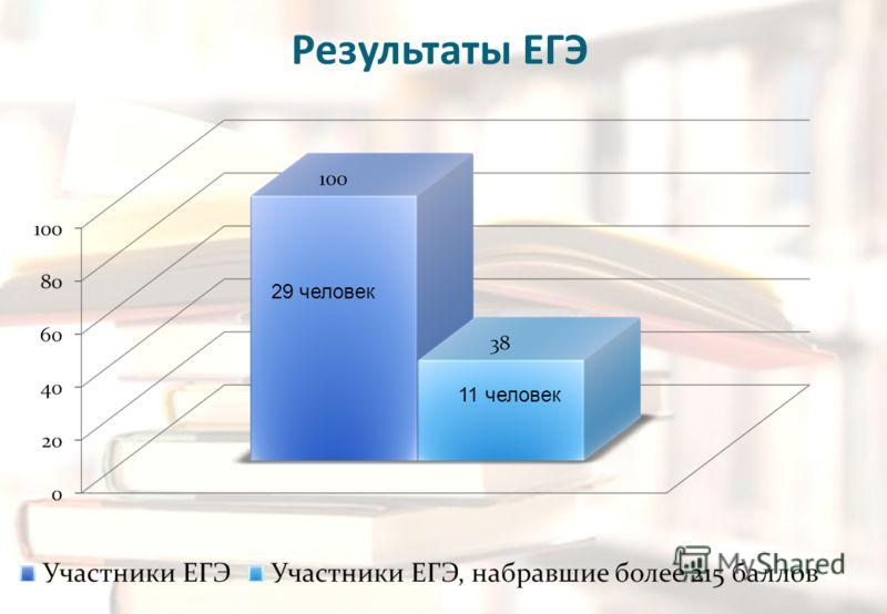 Результаты ЕГЭ 11 человек 29 человек