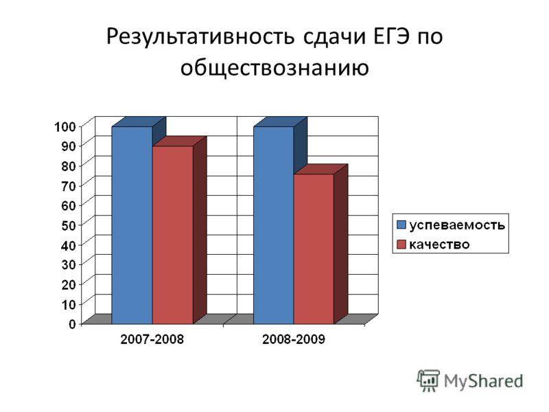 Результативность сдачи ЕГЭ по обществознанию
