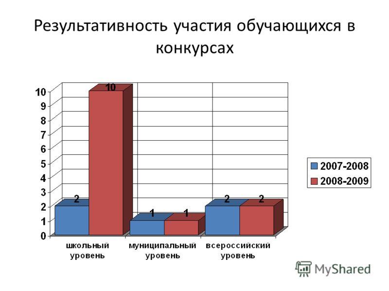 Результативность участия обучающихся в конкурсах