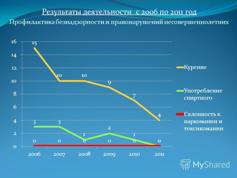 Результаты деятельности с 2006 по 2011 год Профилактика безнадзорности и правонарушений несовершеннолетних