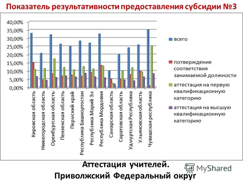 Показатель результативности предоставления субсидии 3 Аттестация учителей. Приволжский Федеральный округ