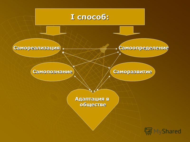 I способ: СаморазвитиеСамопознание СамореализацияСамоопределение Адаптация в обществе
