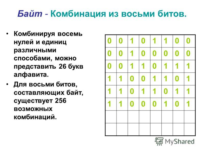 Байт - Комбинация из восьми битов. Комбинируя восемь нулей и единиц различными способами, можно представить 26 букв алфавита. Для восьми битов, составляющих байт, существует 256 возможных комбинаций. 00101100 00100000 00110111 11001101 11011011 11000