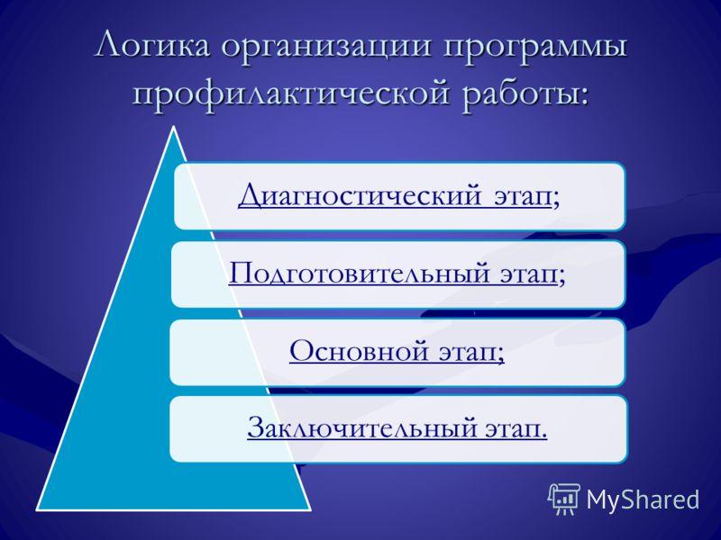 Логика организации программы профилактической работы: Диагностический этап; Подготовительный этап;Основной этап; Заключительный этап.
