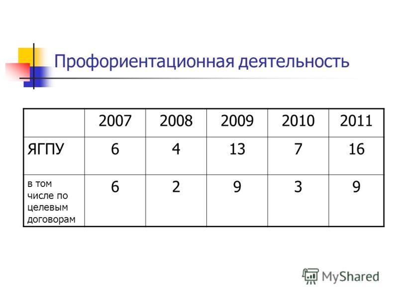 Профориентационная деятельность 20072008200920102011 ЯГПУ6413716 в том числе по целевым договорам 62939