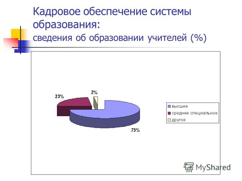 Кадровое обеспечение системы образования: сведения об образовании учителей (%)