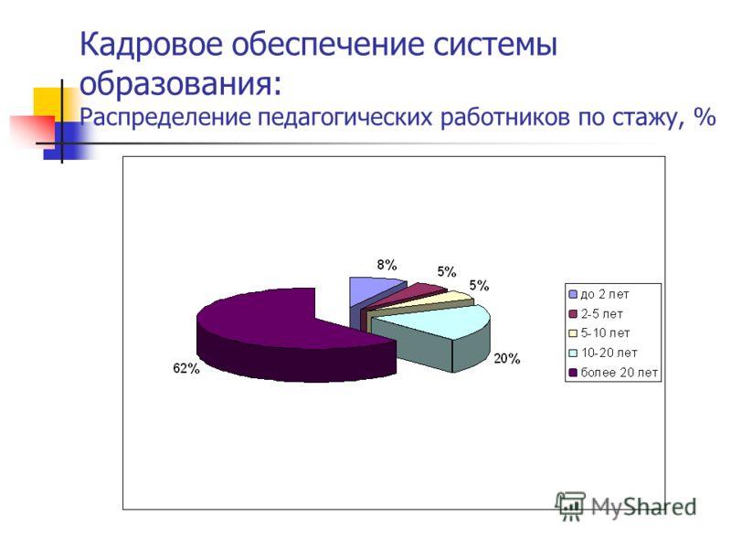 Кадровое обеспечение системы образования: Распределение педагогических работников по стажу, %