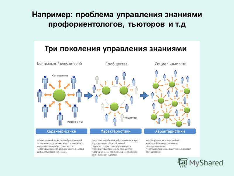 Например: проблема управления знаниями профориентологов, тьюторов и т.д