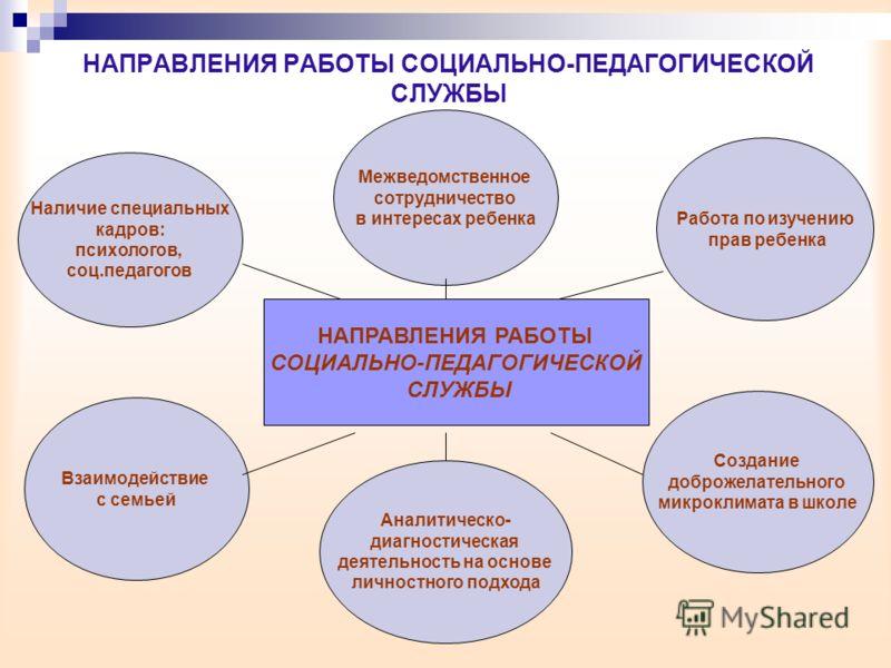 НАПРАВЛЕНИЯ РАБОТЫ СОЦИАЛЬНО-ПЕДАГОГИЧЕСКОЙ СЛУЖБЫ НАПРАВЛЕНИЯ РАБОТЫ СОЦИАЛЬНО-ПЕДАГОГИЧЕСКОЙ СЛУЖБЫ Взаимодействие с семьей Аналитическо- диагностическая деятельность на основе личностного подхода Создание доброжелательного микроклимата в школе Раб
