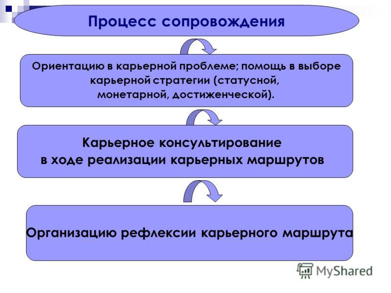 Процесс сопровождения Ориентацию в карьерной проблеме; помощь в выборе карьерной стратегии (статусной, монетарной, достиженческой). Карьерное консультирование в ходе реализации карьерных маршрутов Организацию рефлексии карьерного маршрута