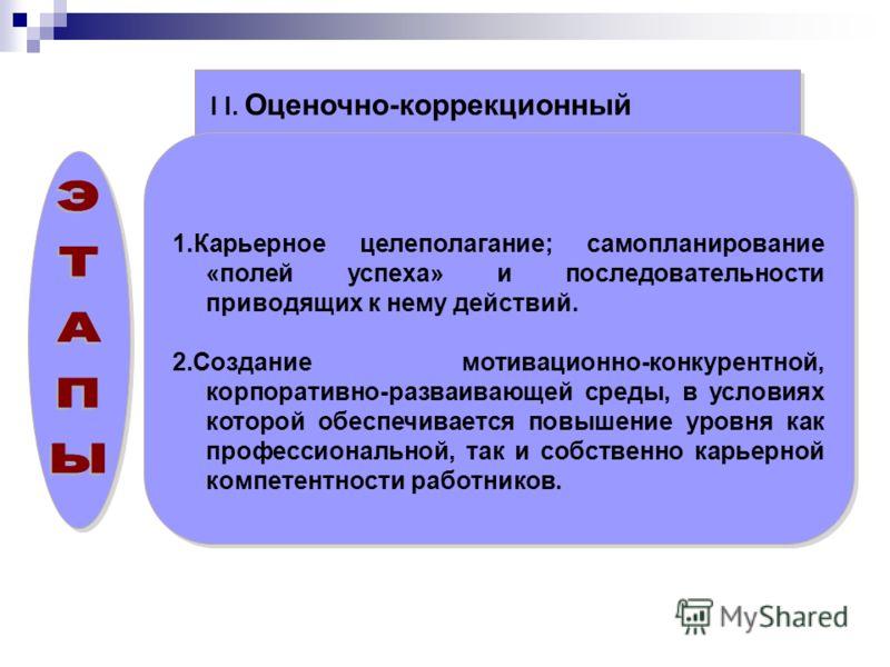 I I. Оценочно-коррекционный 1.Карьерное целеполагание; самопланирование «полей успеха» и последовательности приводящих к нему действий. 2.Создание мотивационно-конкурентной, корпоративно-разваивающей среды, в условиях которой обеспечивается повышение