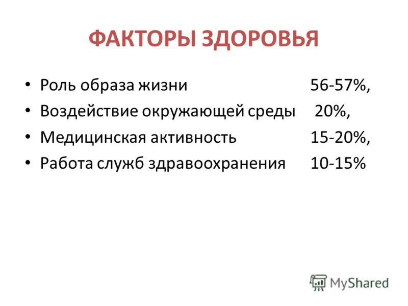 ФАКТОРЫ ЗДОРОВЬЯ Роль образа жизни 56-57%, Воздействие окружающей среды 20%, Медицинская активность 15-20%, Работа служб здравоохранения 10-15%