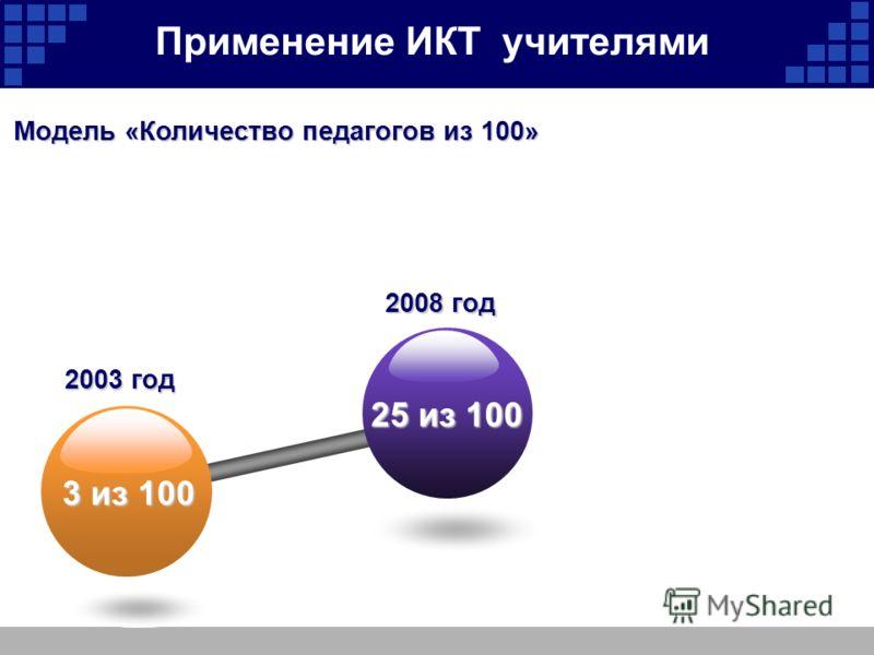 Применение ИКТ учителями 25 из 100 3 из 100 2008 год 2003 год Модель «Количество педагогов из 100»