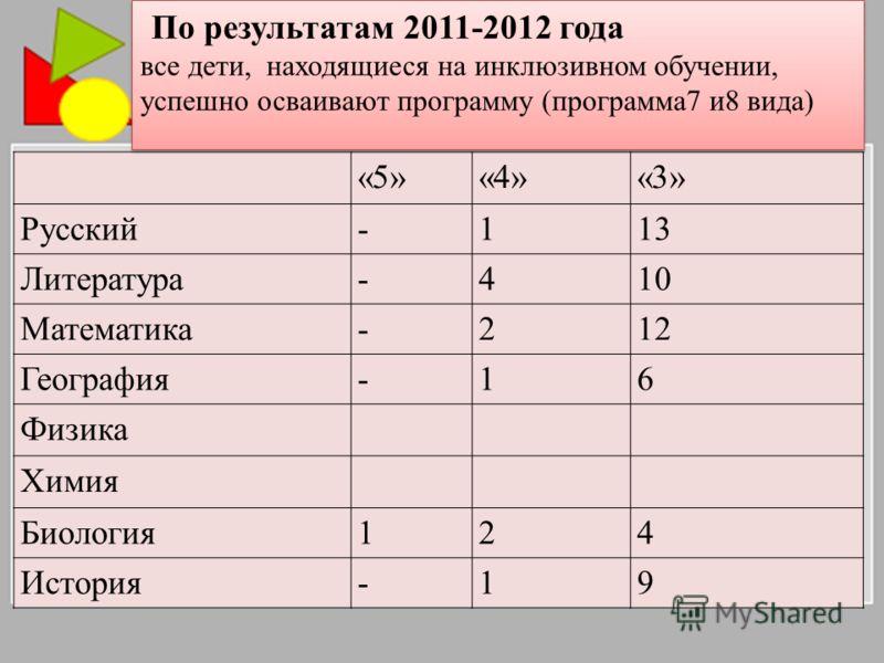 «5»«4»«3» Русский-113 Литература-410 Математика-212 География-16 Физика Химия Биология124 История-19 По результатам 2011-2012 года все дети, находящиеся на инклюзивном обучении, успешно осваивают программу (программа7 и8 вида) По результатам 2011-201