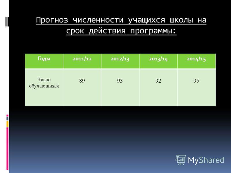 Прогноз численности учащихся школы на срок действия программы: Годы2011/122012/132013/142014/15 Число обучающихся 89939295