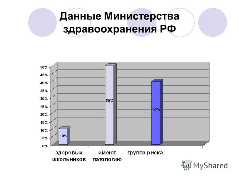 Данные Министерства здравоохранения РФ