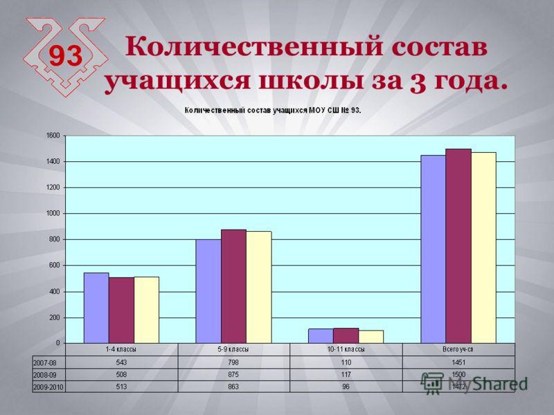 Количественный состав учащихся школы за 3 года.