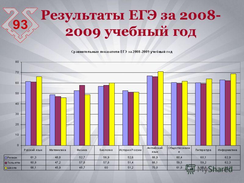 Результаты ЕГЭ за 2008- 2009 учебный год