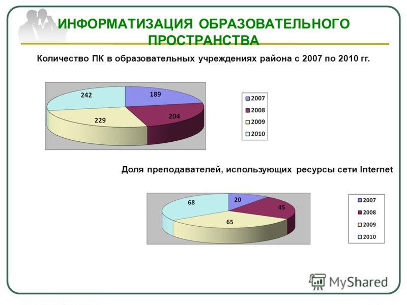 ИНФОРМАТИЗАЦИЯ ОБРАЗОВАТЕЛЬНОГО ПРОСТРАНСТВА Количество ПК в образовательных учреждениях района с 2007 по 2010 гг. Доля преподавателей, использующих ресурсы сети Internet