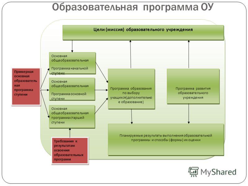 Образовательная программа ОУ Цели (миссия) образовательного учреждения Основная общеобразовательная Программа начальной ступени Основная общеобразовательная Программа начальной ступени Основная общеобразовательная Программа основной ступени Основная